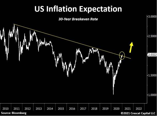 Analisten vrezen hogere inflatie