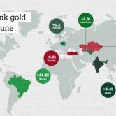 Goudreserves van centrale banken in juni