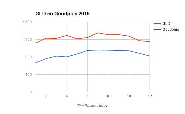 GLD versus goudprijs