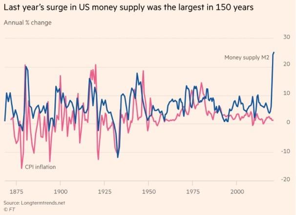 Geldhoeveelheid laatste 150 jaar