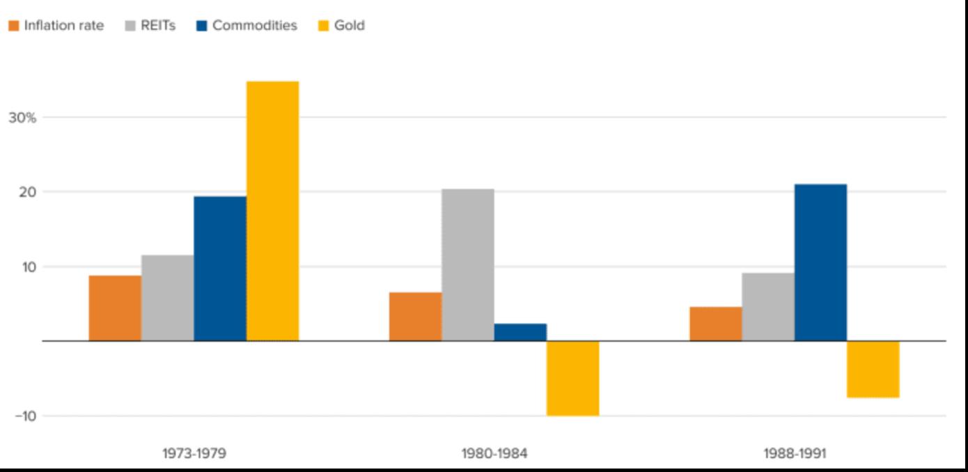Goud en inflatie 2
