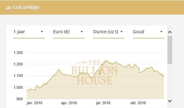 Goud na renteverhoging in 2015