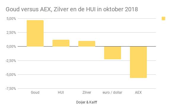 Goud versus AEX