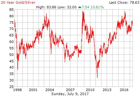 Goud zilver ratio 20 jaar