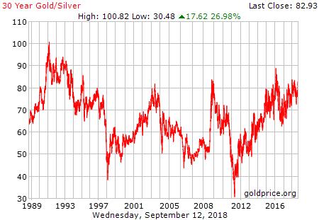 Goud zilver ratio 30 jaar