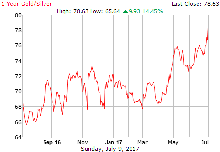Goud zilver ratio