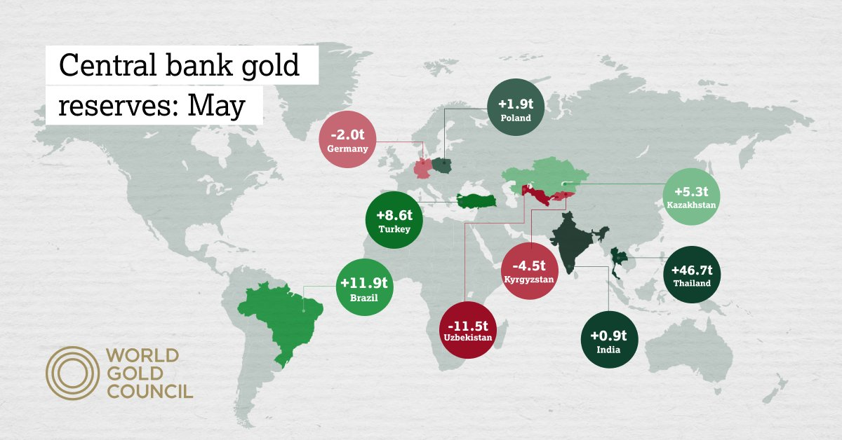 Goudreserves Centrale banken stijgen
