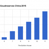Goudreserves China