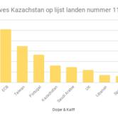 Goudreserves van Kazachstan