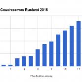 Goudreserves Rusland 2015