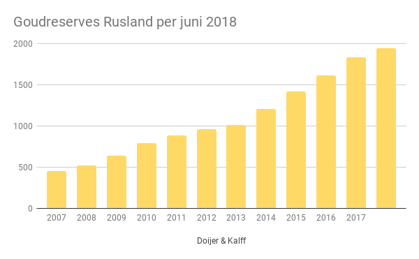 Goudreserves Rusland in juni 2018