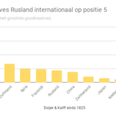 Goudreserves Rusland