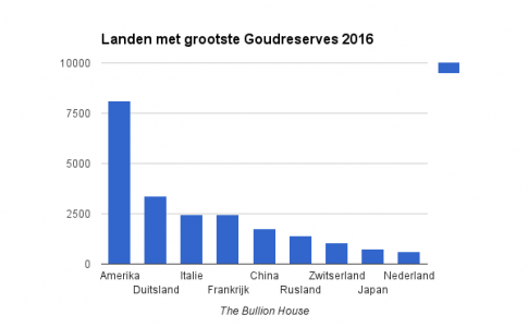 Goudreserves landen 2016