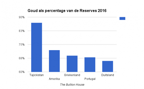 Goudreserves landen percentage 2016