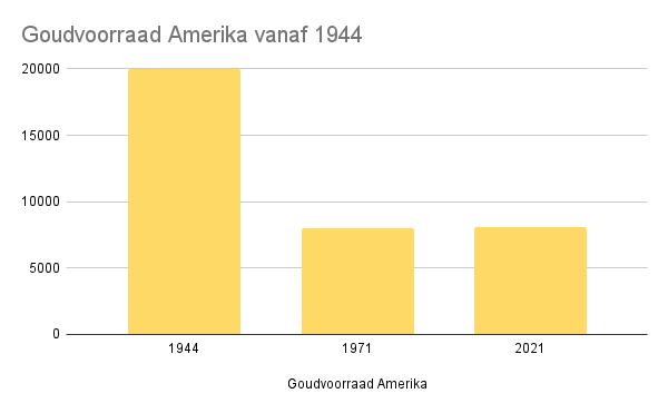 Goudvoorraad Amerika vanaf 1944