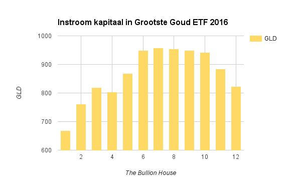 Grootste Goud ETF