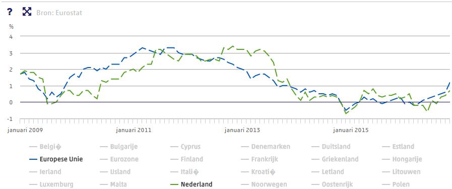 Inflatie 2009 - 2016
