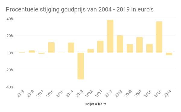 Procentuele stijging goudprijs van 2004 - 2019 in euro's