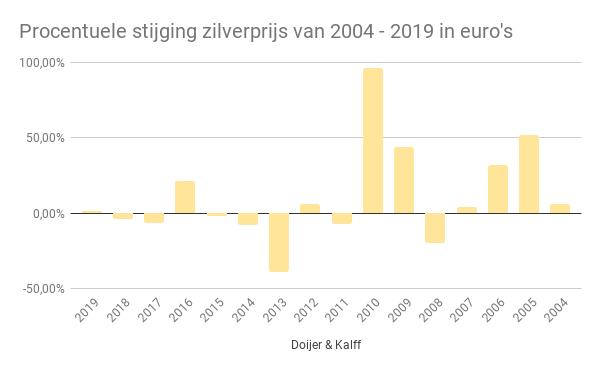 Procentuele stijging zilverprijs van 2004 - 2019 in euro's