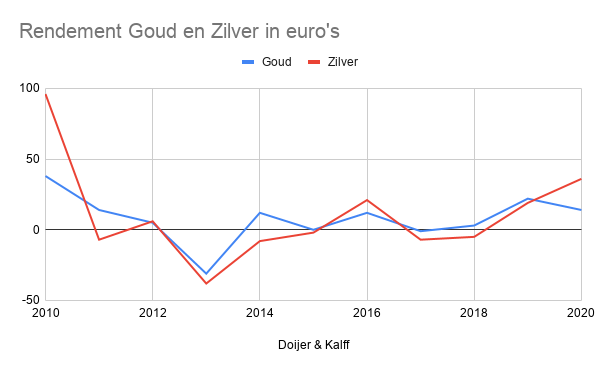 Rendement Goud en Zilver in euro's