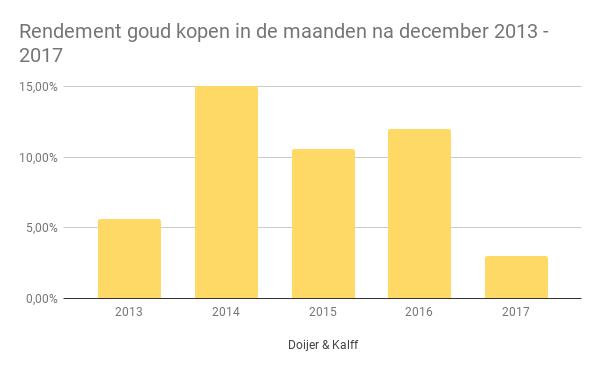 Rendement goud kopen in de maanden na december 2013 - 2017