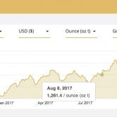 grootste hedgefonds koopt goud