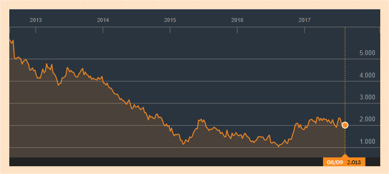 Staatsobligatie Italie 10 jaar