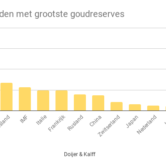 Top 10 landen met grootste goudreserves