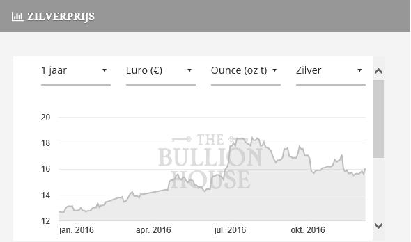 Zilver na renteverhoging in 2015