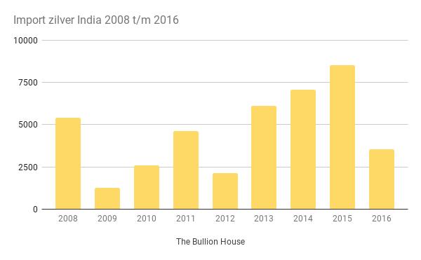 Import zilver India