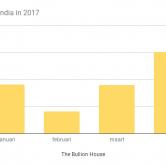 Import zilver India 2017