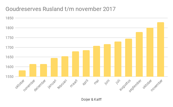 Rusland goudreserves per 2017