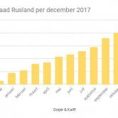Goudvoorraad Rusland