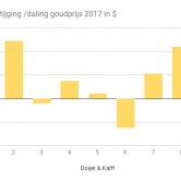 Goudprijs prestaties in 2017