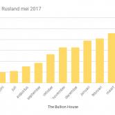 Goudreserves Rusland 2017
