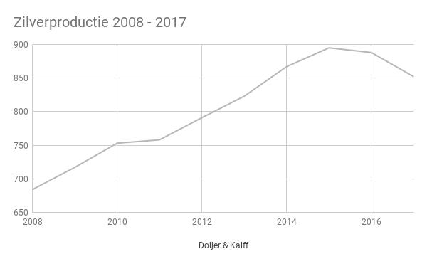 Zilverproductie 2008 - 2017