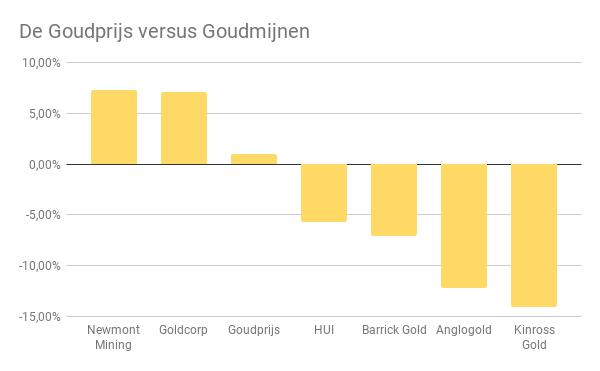 De goudprijs versus goudmijnen