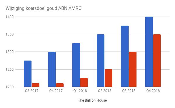 Wijziging koersdoel goud ABN AMRO