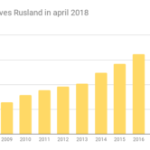Goudreserves Rusland in april 2018