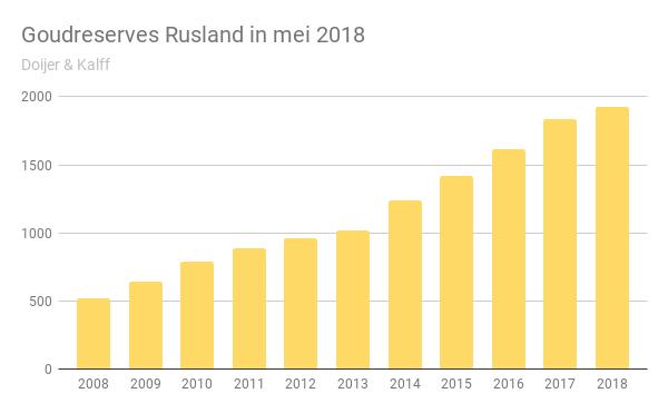 Goudreserves Rusland in mei 2018