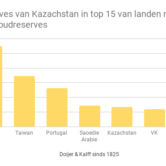 Goudreserves van Kazachstan in mei
