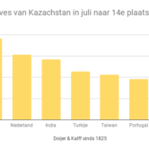 Goudreserves van Kazachstan in juli