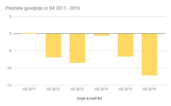 Goudprijs prestaties in Q4 2011-2016