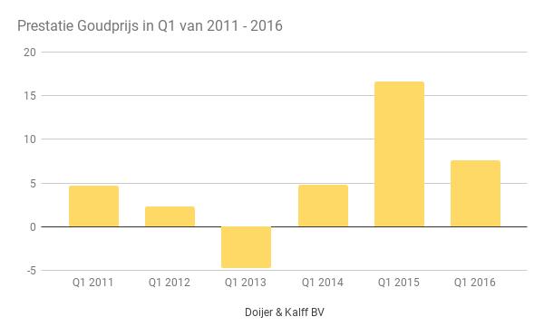 Prestaties goudprijs Q1 2011 - 2016
