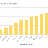 Rusland goudvoorraad