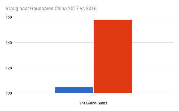 Vraag naar Goudbaren China 2017