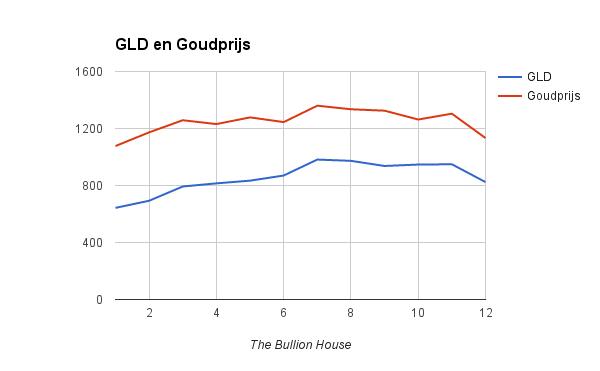 Goud versus Goud ETF