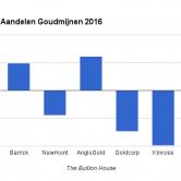 Aandelen Goudmijnen 2016