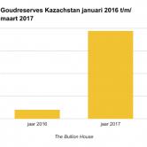 Goudreserves Kazachstan