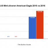 Verkoop Zilveren Munten 2016